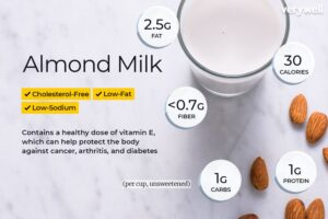 Not All Kinds of Almond Milk are Safe